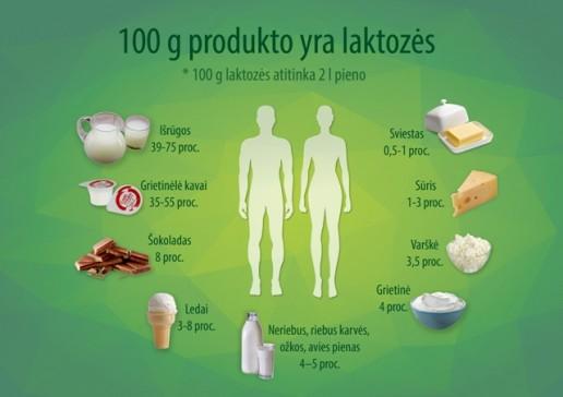 Laktozės netoleravimas maiste